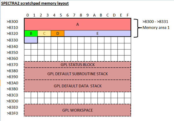 scratch-pad memory layout when using GPL